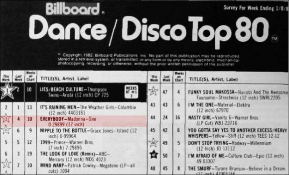 Billboard Dance Club Songs Charts (From 1974 to 2019) | Made